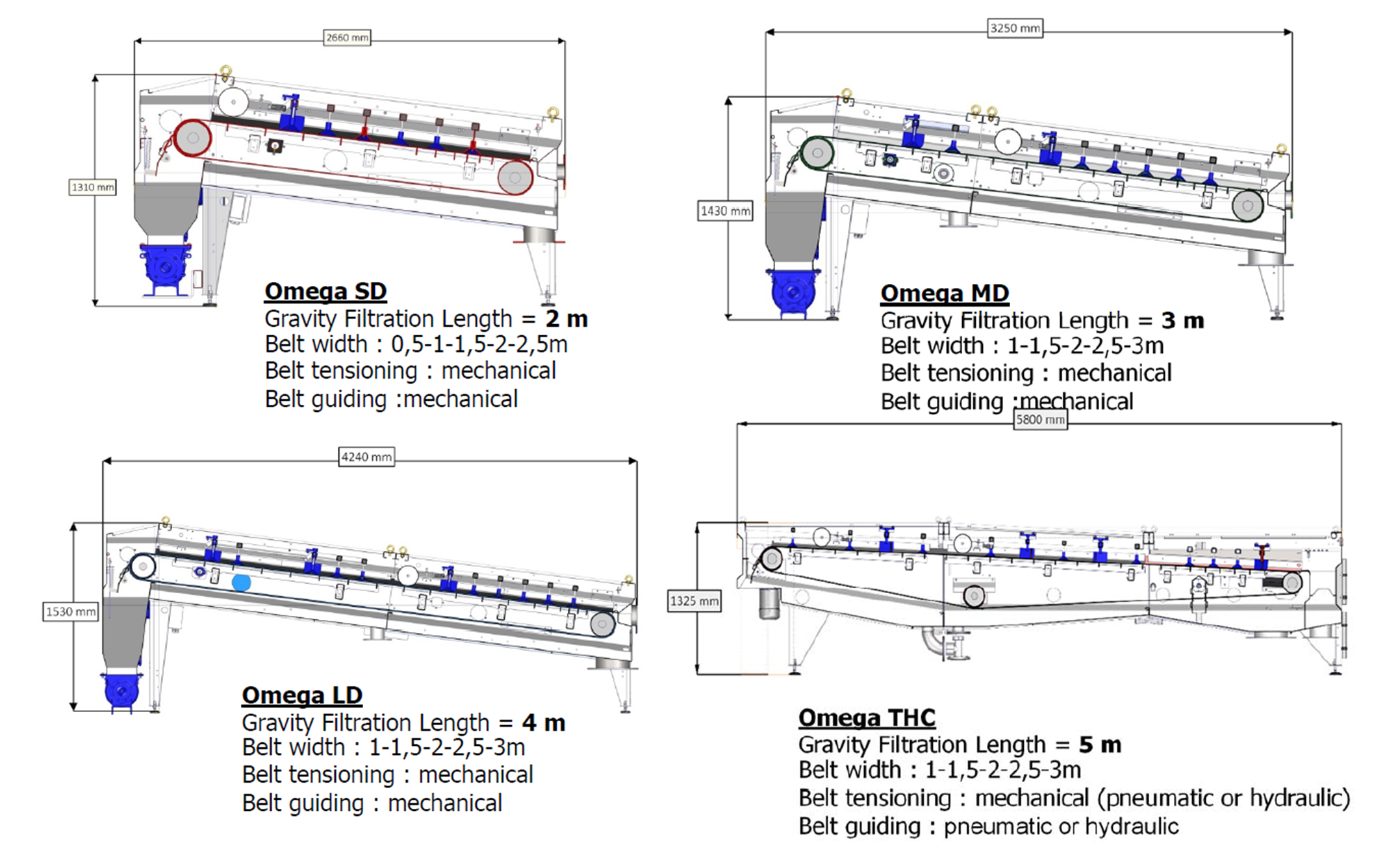 gravity belt thickener-model