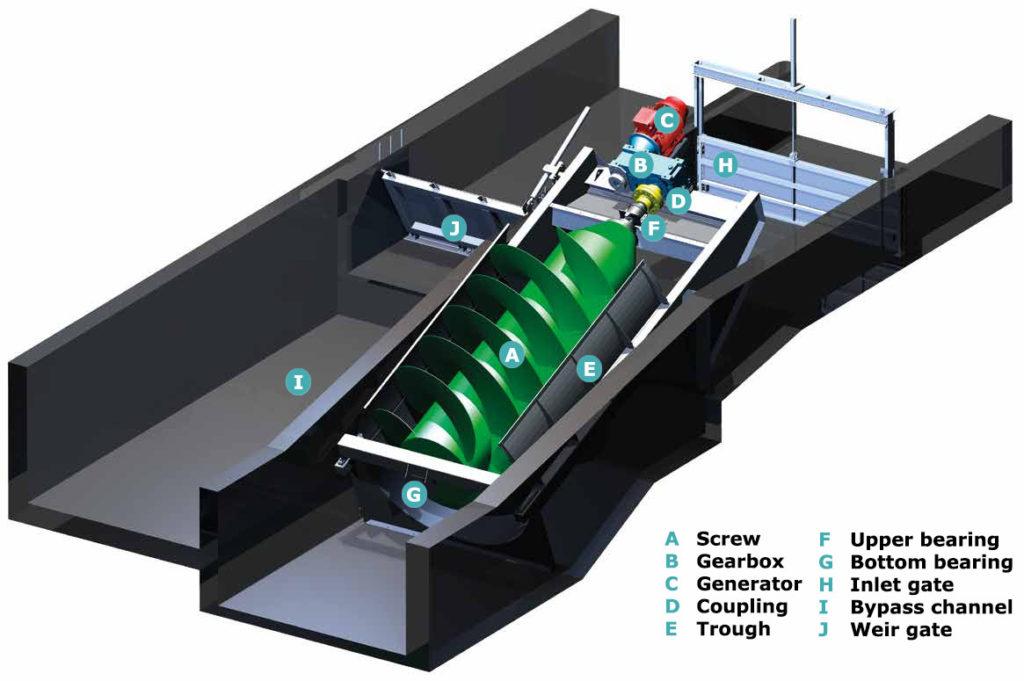screw generator-about